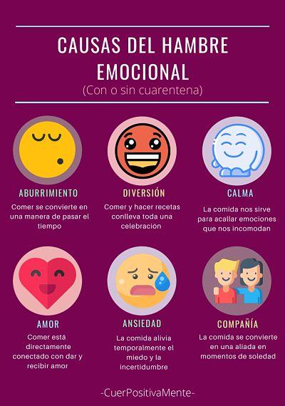 Causas del Hambre Emocional