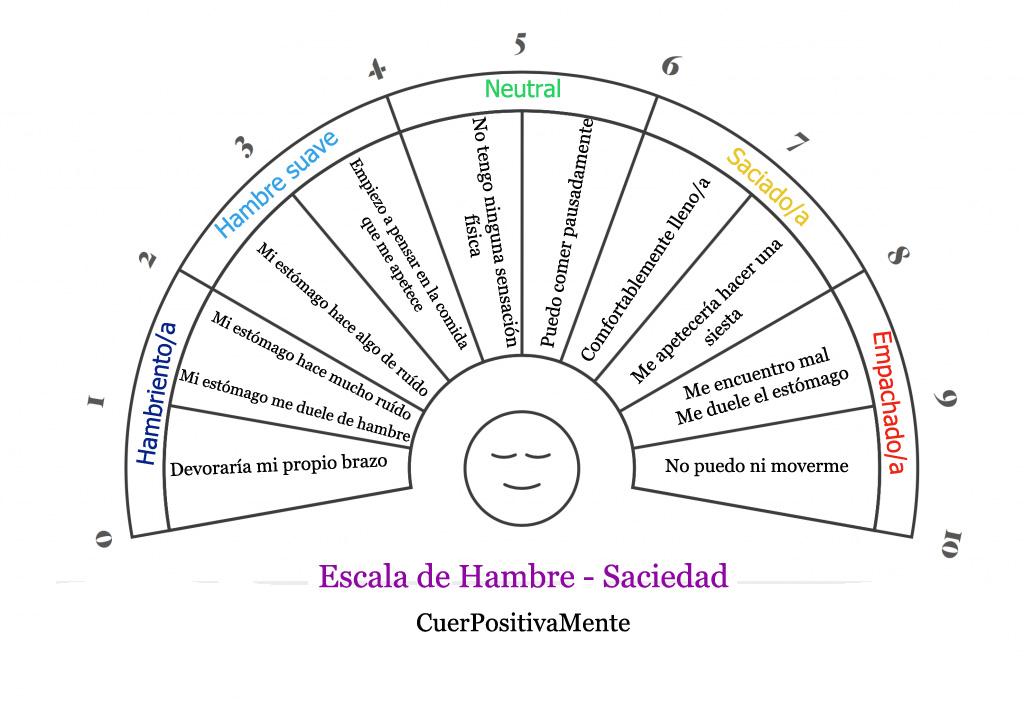 Los 6 Hábitos Saludables de la Psiconutrición